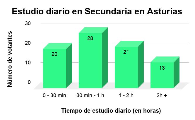 Estudio Diario en las Secundarias Asturianas